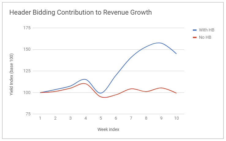 Representative image of the Header Bidding Contribution to Revenue Growth